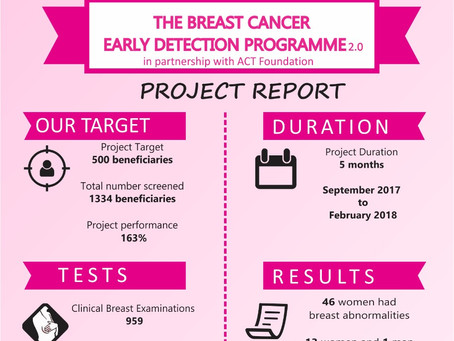 The Breast Cancer Early Detection Programme 2.0 Project Close Out