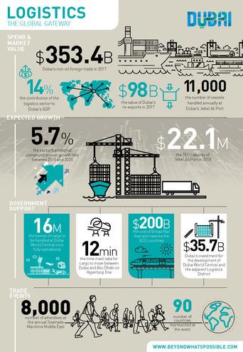 Logistics Infographic.jpg