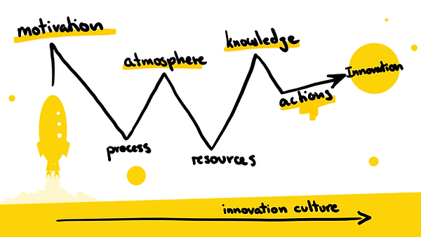 The path to innovation culture