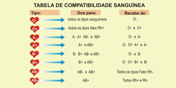 Tabela de compatibilidade sanguínea