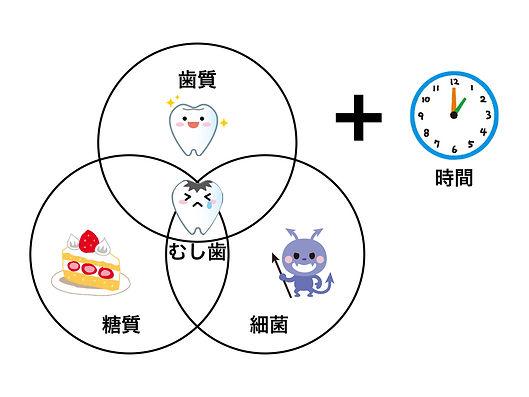小児歯科 松山 朝生田