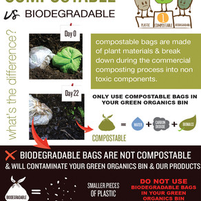What's the difference between Compostable vs Biodegradable??