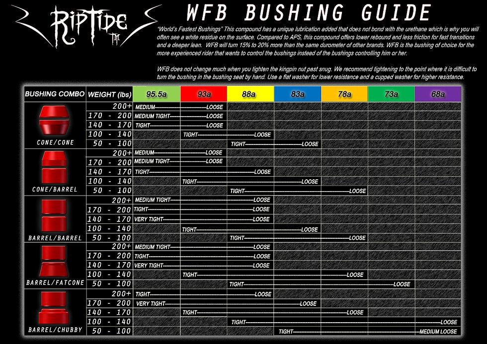 riptide-bushings-wfb-bushing-weight-char
