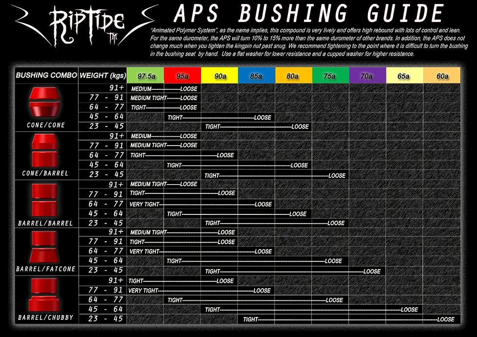 riptide-bushings-aps-bushing-weight-char
