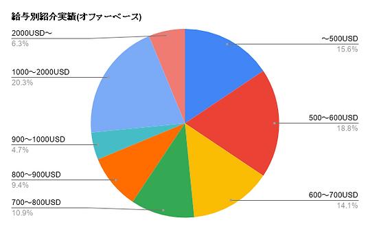 給与別紹介実績(オファーベース) (1).png