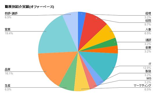 職種別紹介実績(オファーベース) (1).png