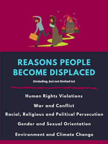 Reasons People Become Displaced.