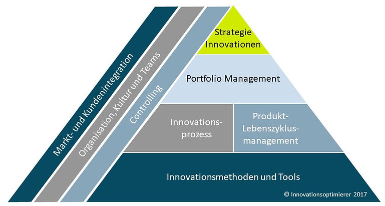 Innovationsmanagement, Digitalisierug