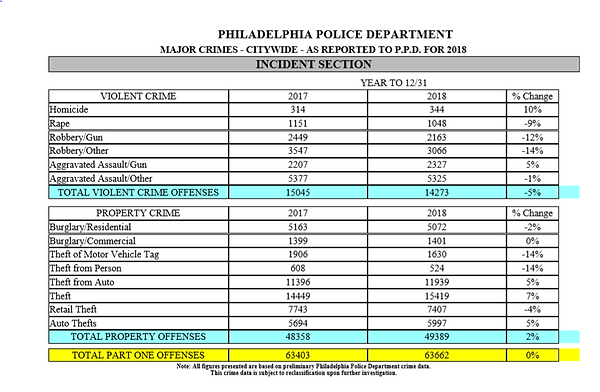 PPD YTD Crime Report.PNG