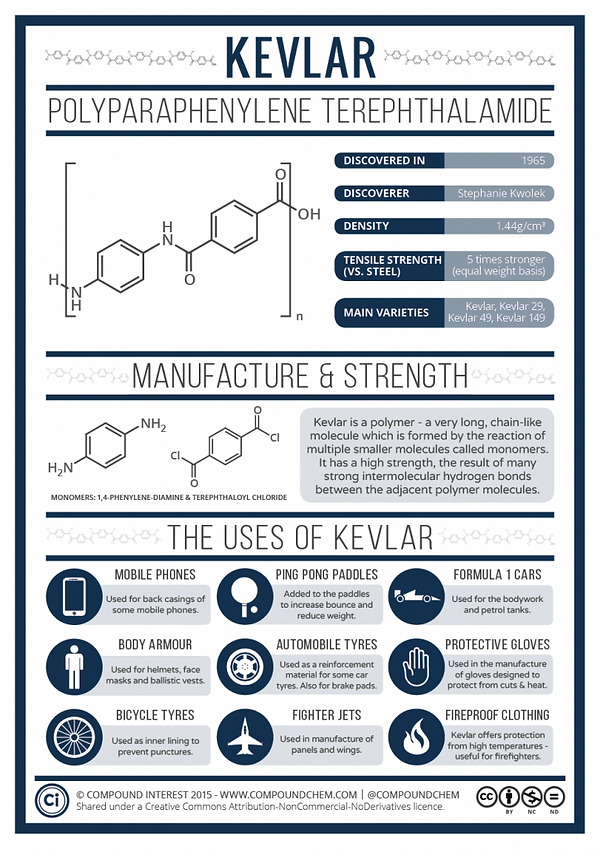 Kevlar-Chemistry-724x1024.png