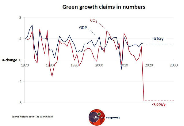 Green growth in numbers.jpg