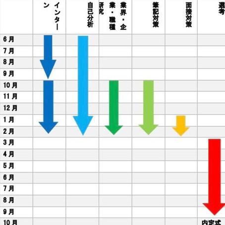 【就活】年間スケジュール