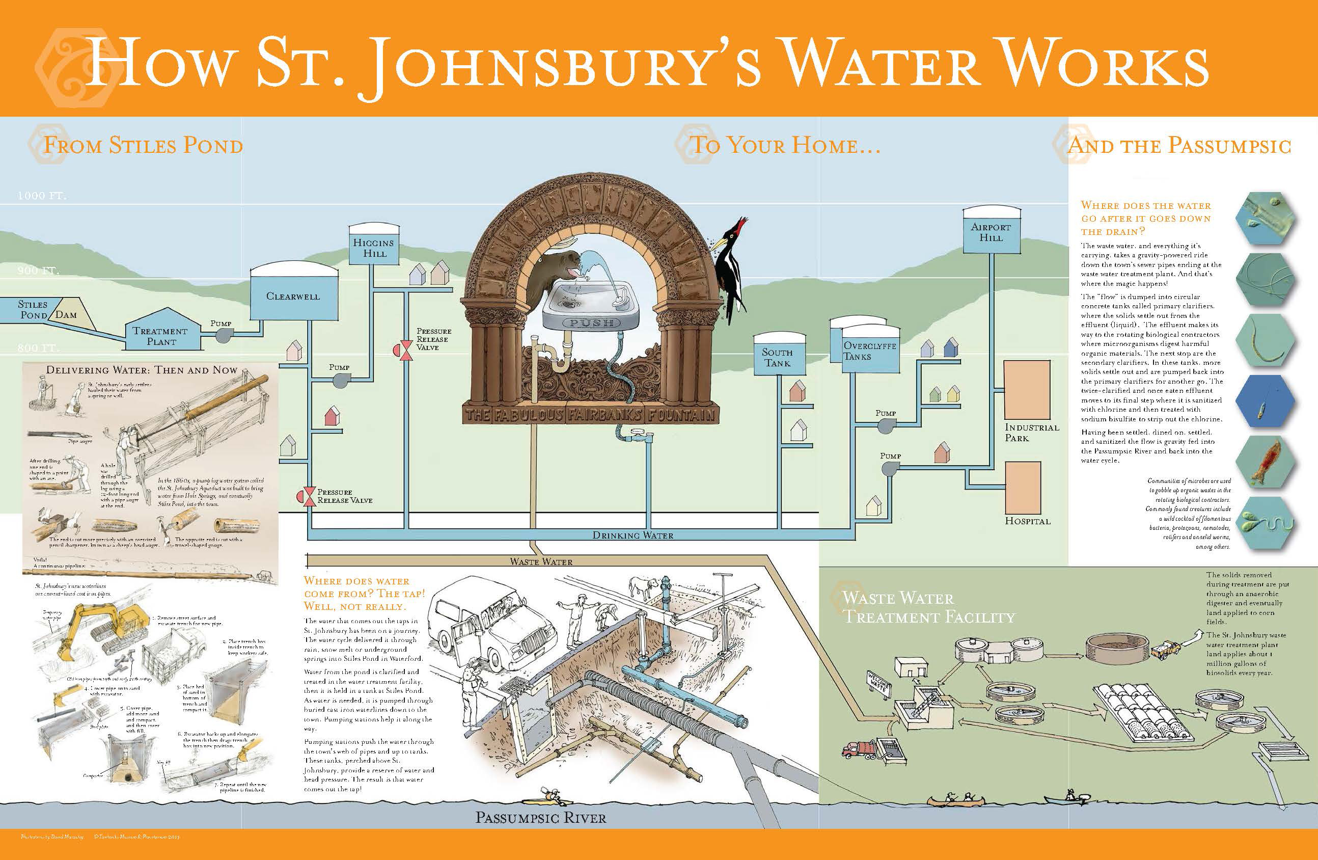 Fairbanks Waterworks Brochure inside