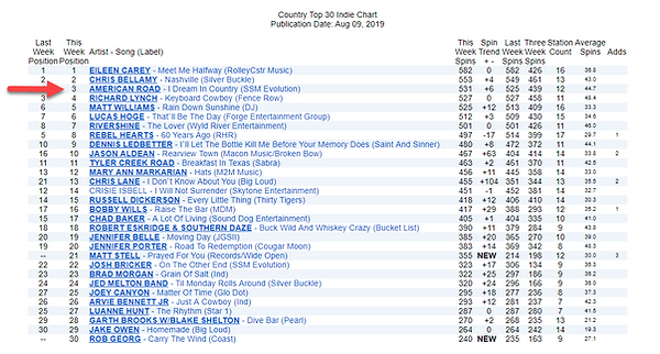 2019-08-09 Country Radio Top 30 Indie.pn
