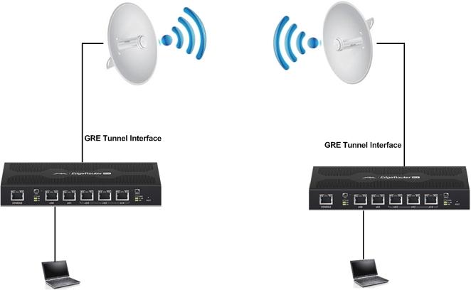 gre-over-wireless.jpg