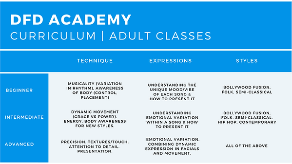 DFD Academy Curriculum Adult.png