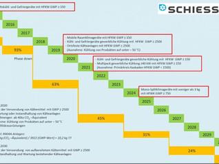 Umstellung Kältemittel wegen der s.g. F-Gase-Reduktion (Phase Down)