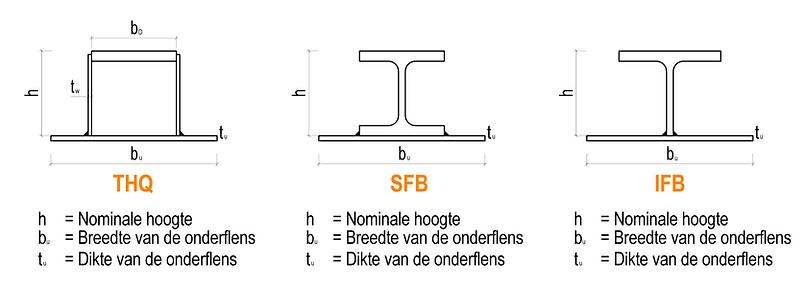 Hoedliggers | THQ beams | SFB beams | IFB beams