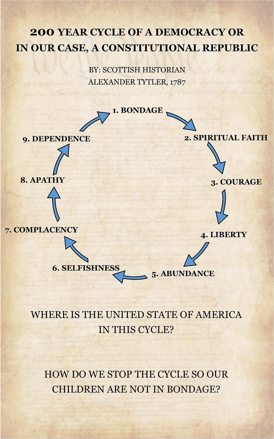 Cycle of Democracy.jpg