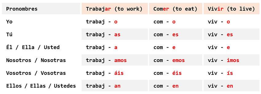 Tabla - Verbos 1.jpg