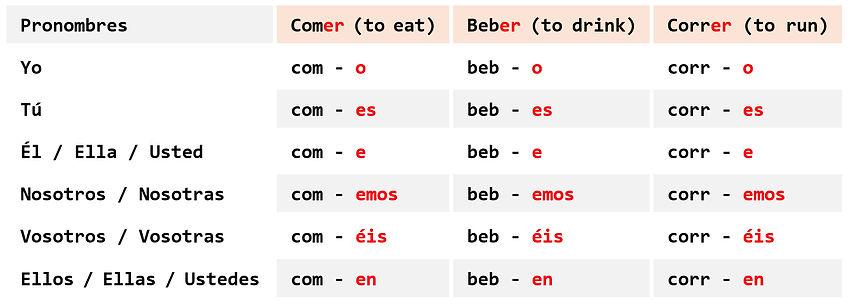 Tabla - Verbos 3.jpg