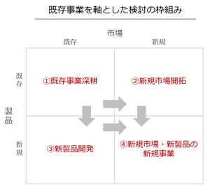 既存事業を軸とした新規事業検討の枠組み