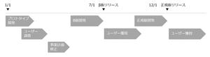 パワーポイント資料のプロセス図例