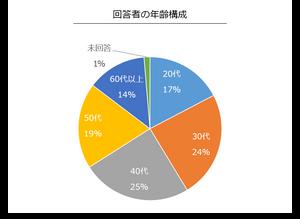 パワーポイント資料の円グラフ