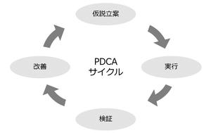 パワーポイント資料の循環図例