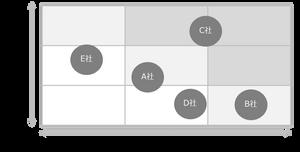 パワーポイント資料の象限図