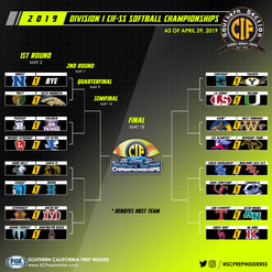 Softball Southern Section Bracket IG.jpg