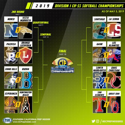 Softball Championship Playoff Bracket