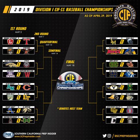 Baseball Championship Playoff Bracket