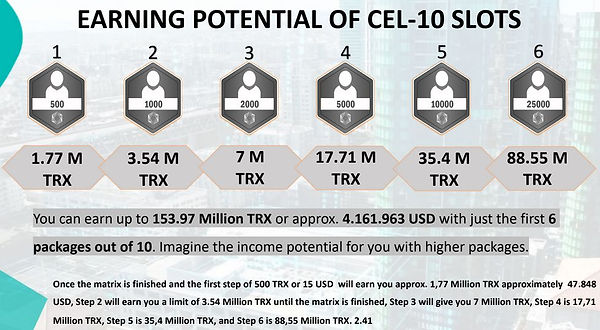 earning potential of cel-10 slots