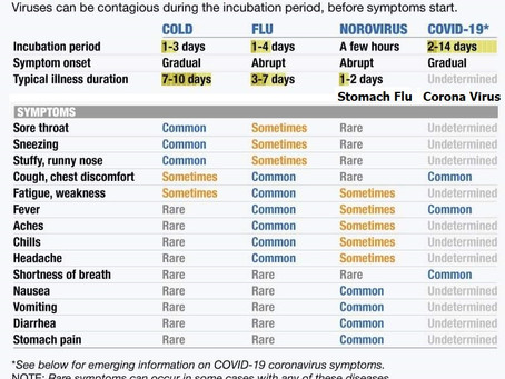 Check your Symptoms. Stay home if you have a fever