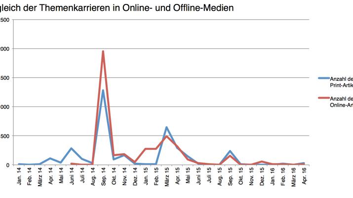 Aus der Bachelorarbeit: Wie unterscheiden sich Themen in Print und Online?