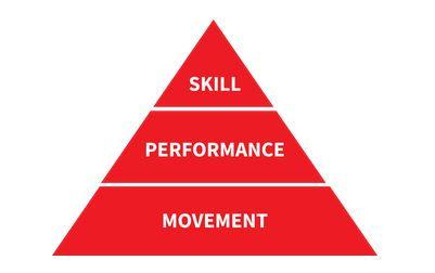 Performance Pyramid.JPG