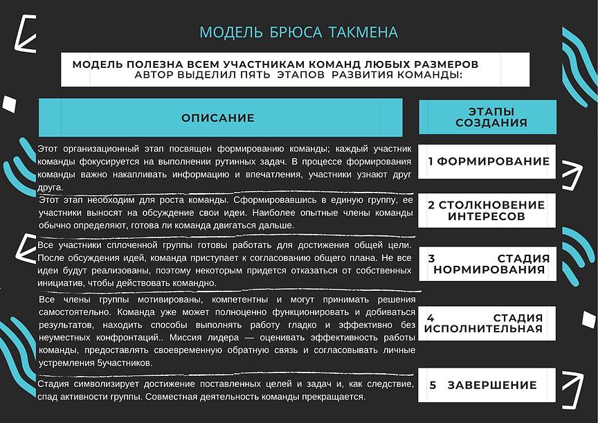 Чек-лист использования Модели Такмена Мо