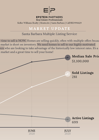 July 2020 Market Update Infographic