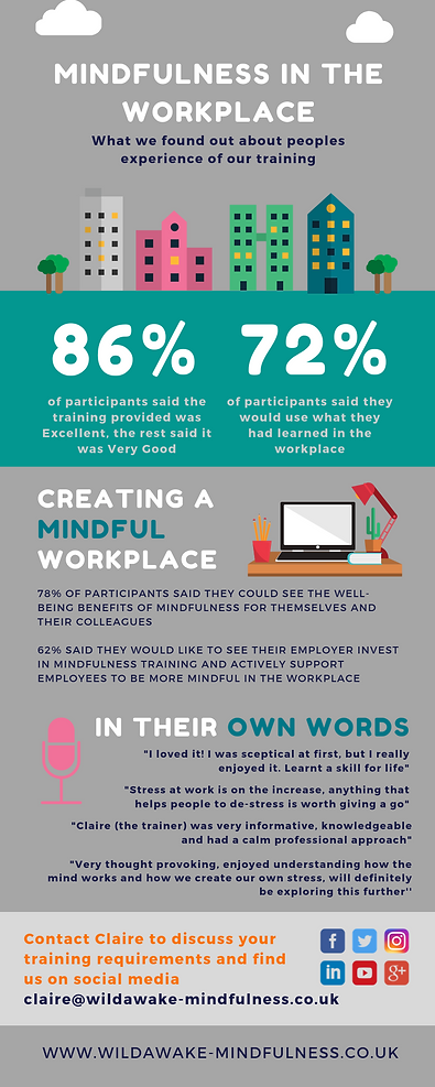 Mindfulness in the workplace Manchester