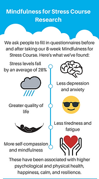 Mindfulness Manchester Workplace Busines