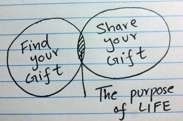 Find your Gift - Share your Gift