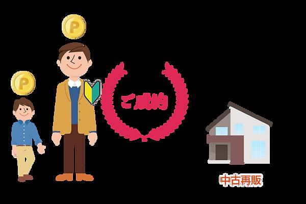 ご紹介者の成約時(中古再販).png