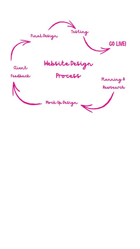 Website Design Process - BAB SITE.png