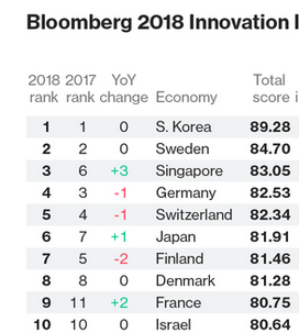 Idea Storm Blog - Most innovative countries and companies