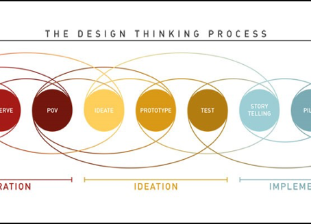 An introduction to Design Thinking for Innovation Managers