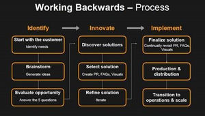 The Working Backwards innovation methodology