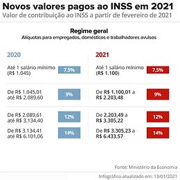 como ficou os valores de contribuição para o inss em 2021