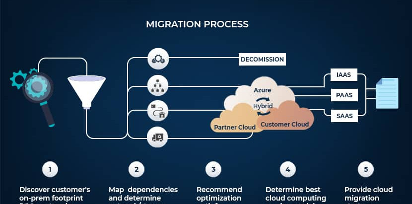 What is Cloud Migration? Benefits of Moving to the Cloud