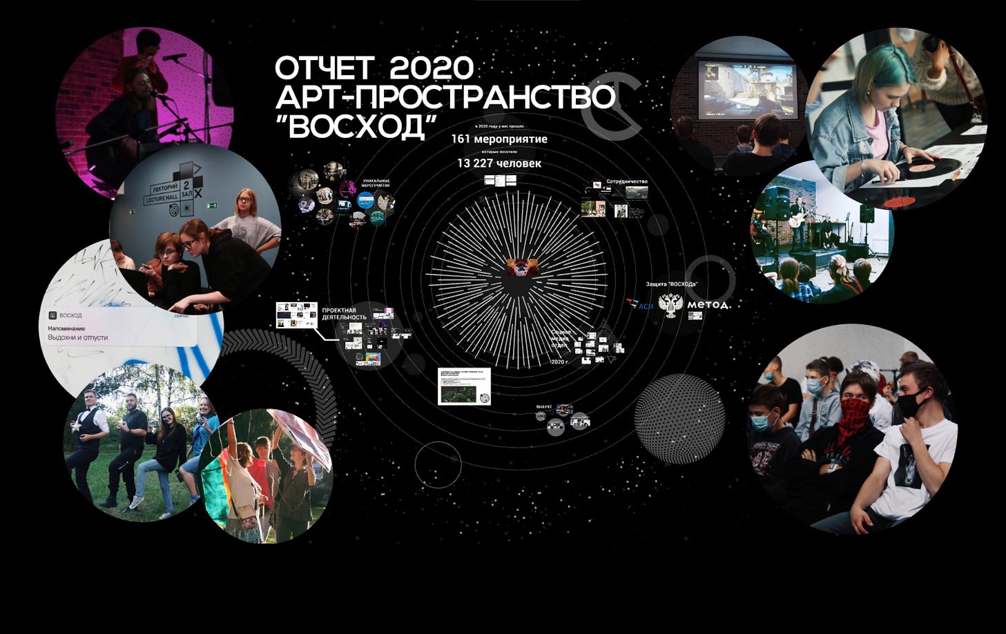 Отчёт Арт-пространства 2020. Постер.png